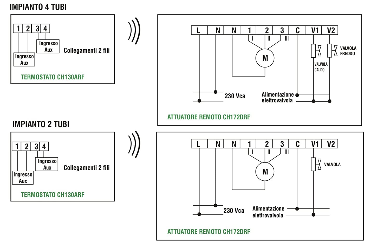 Fantini Cosmi - CH131ARFR - Termostato Fan-coil de radiofrecuencia para ventiloconvectores + actuadores: Amazon.es: Hogar