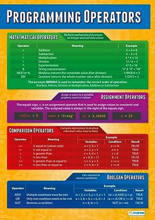 Programmierung operators| Computer Wissenschaft Educational Wand ...