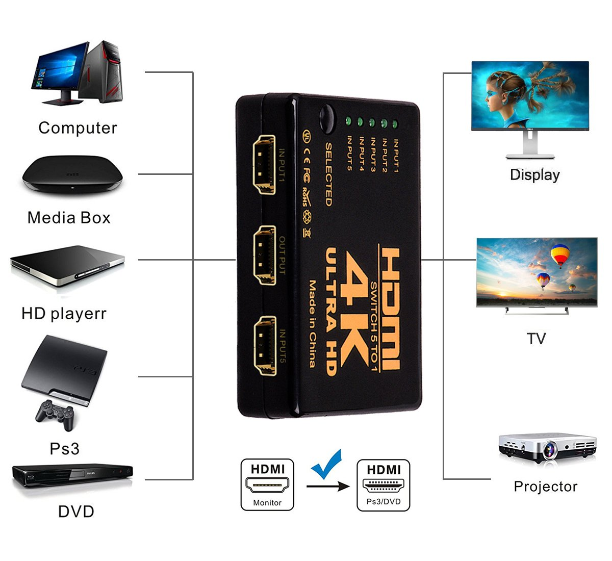 HDMI Switch Splitter,NXLFH Intelligent 5-Port HDMI Switcher, Supports 4K, Full HD1080p, 3D with IR Remote 1080P HD Audio for Nintendo Switch, Xbox One, Roku 3, Apple TV HD TV XBox PS3 PS4 5 in 1 out by NXLFH (Image #4)