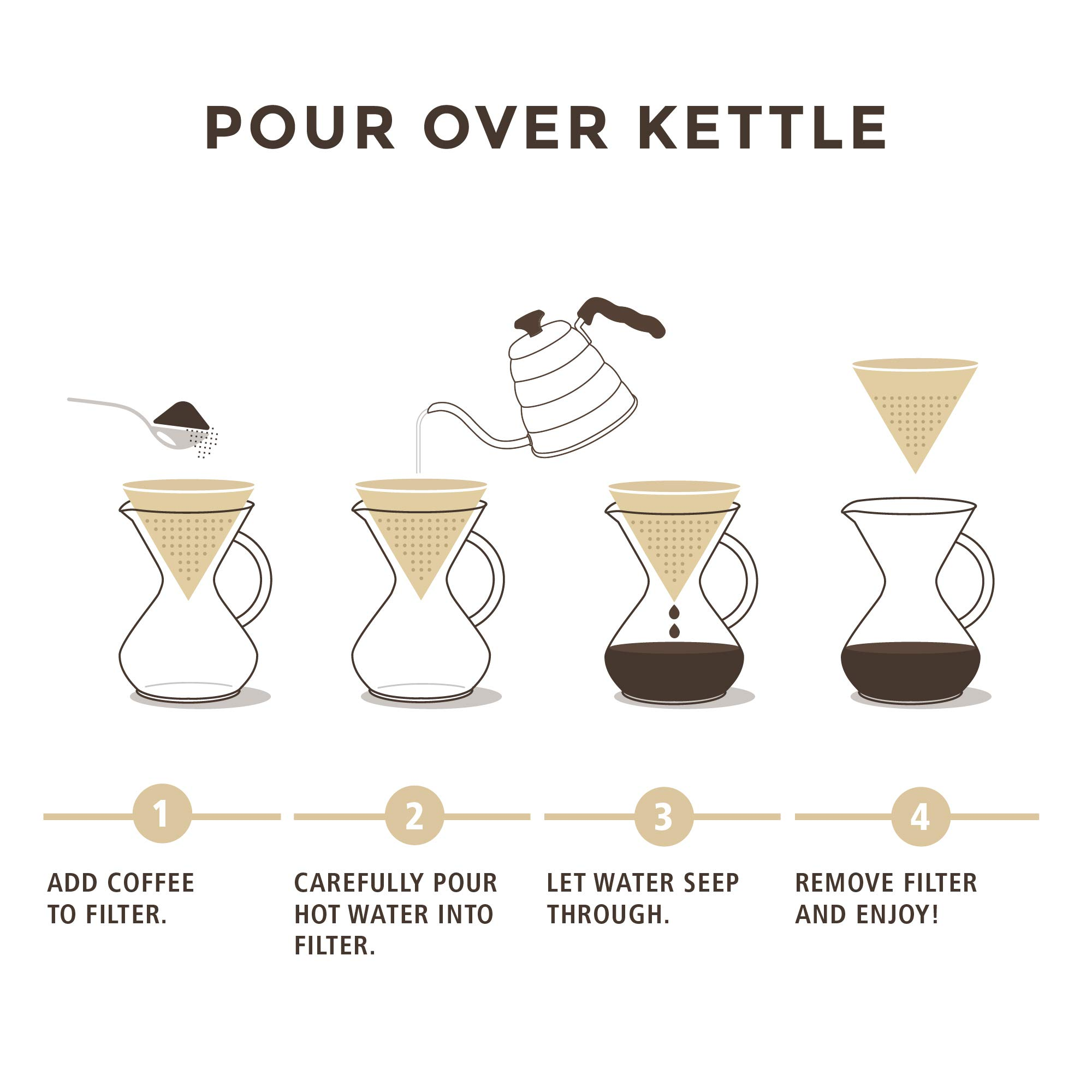 Pour Over Coffee Kettle with Outstanding Thermometer (40floz) - Gooseneck Kettle - Triple Layer Stainless Steel Bottom Works on any Heat Source for Drip Coffee and Tea by Primica (Image #7)