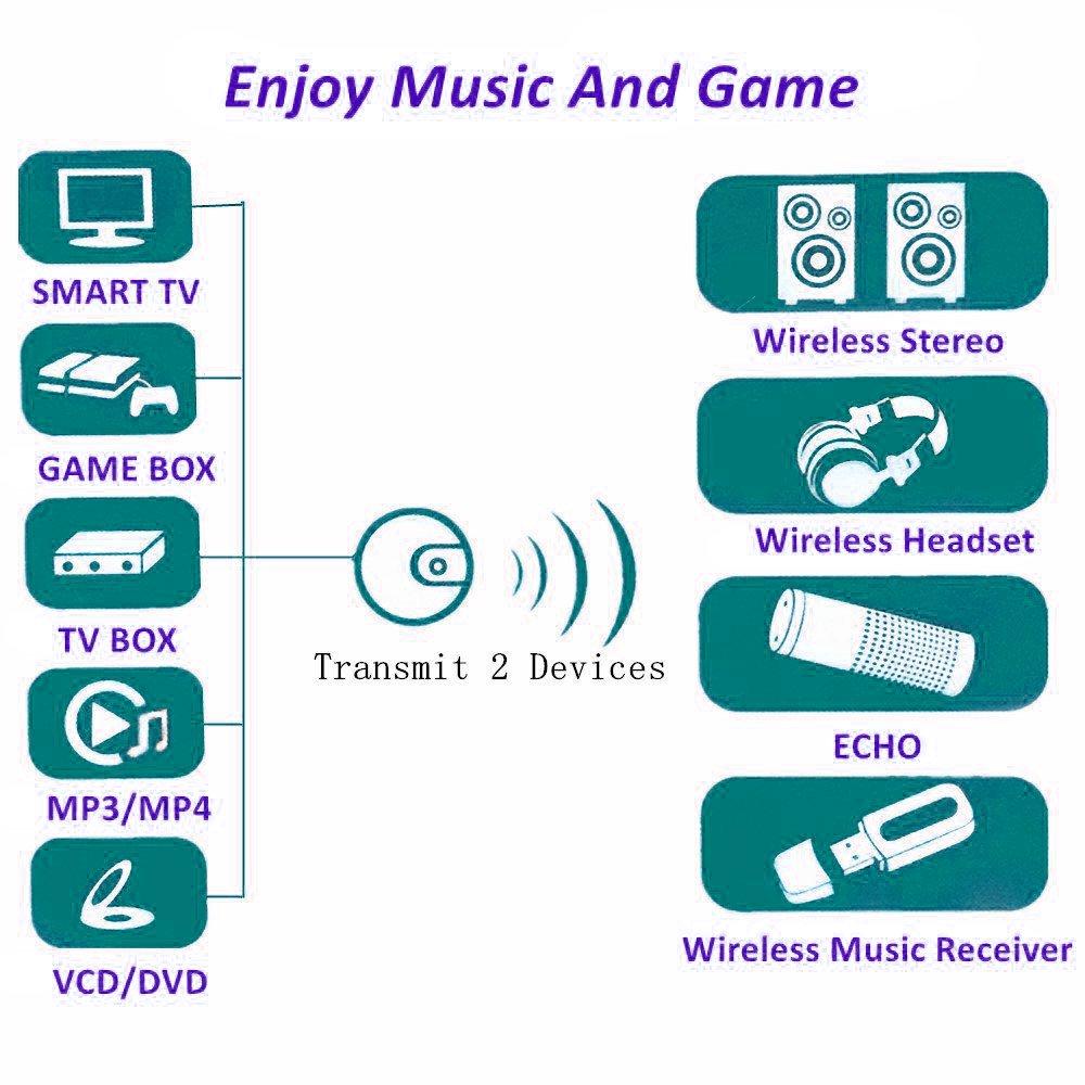 Amazon.com: KLJ Bluetooth transmitter,toslink Optical fiber ...