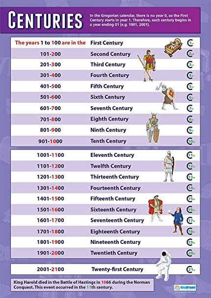 Centuries |History Educational Wall Chart/Poster in high gloss paper