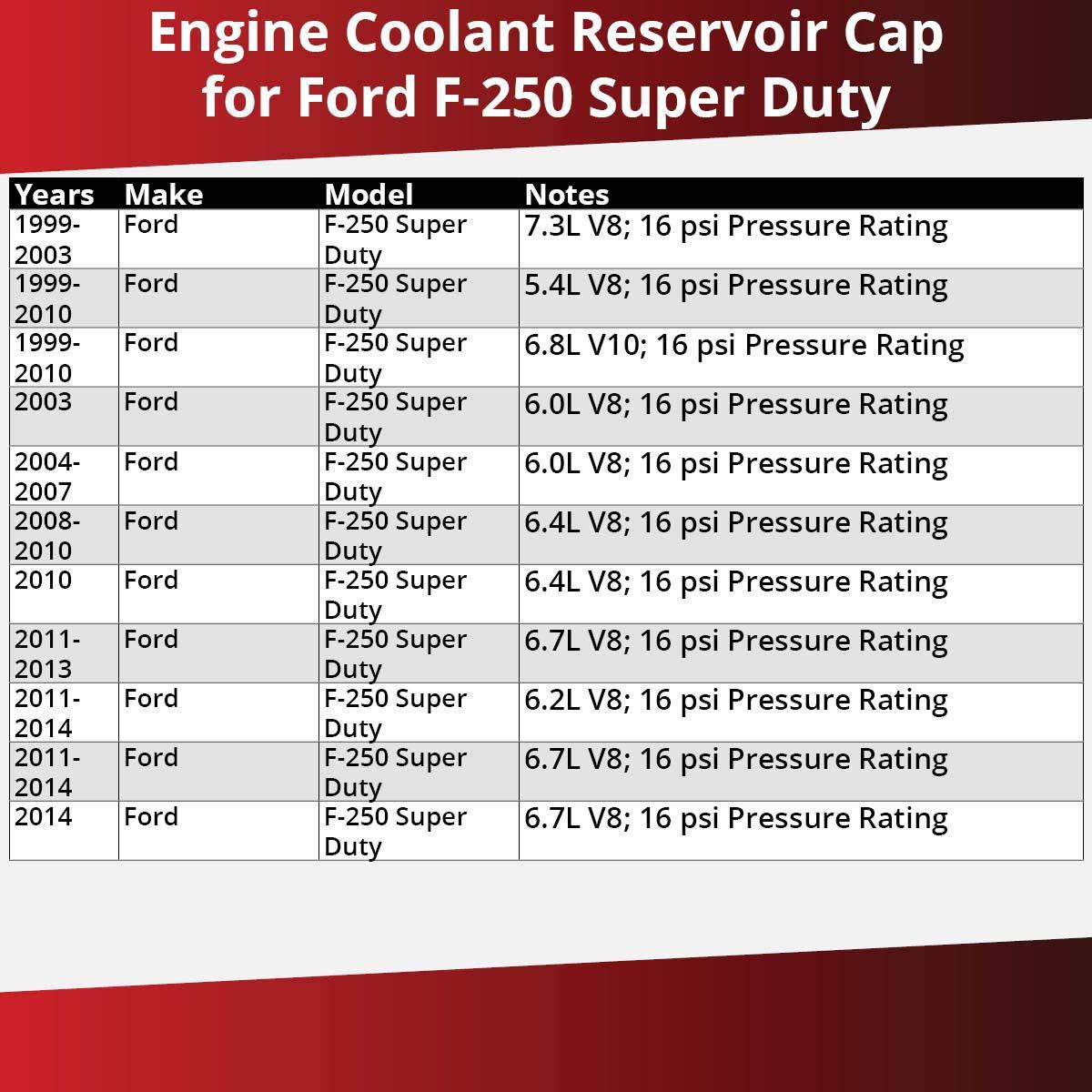 Antifreeze Coolant Engine Radiator Pump Gates Coolant Reservoir Cap for 1999-2014 Ford F-250 Super Duty 6.8L V10 5.4L 7.3L 6.4L 6.0L 6.2L 6.7L V8