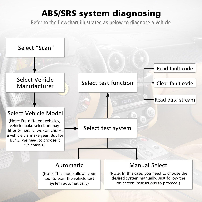 OBD2 Scanner, TT TOPDON ABS/SRS Scanner Universal CAN OBD2 Scanner OBDII Car Computer Diagnostic Tool Car Code Reader for DIY and Professional (Topdon Elite) by TT TOPDON (Image #7)