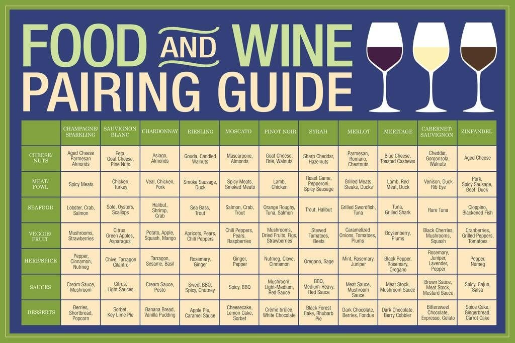 Food and Wine Pairing Guide Blue Cubicle Locker Mini Art Poster 8x12