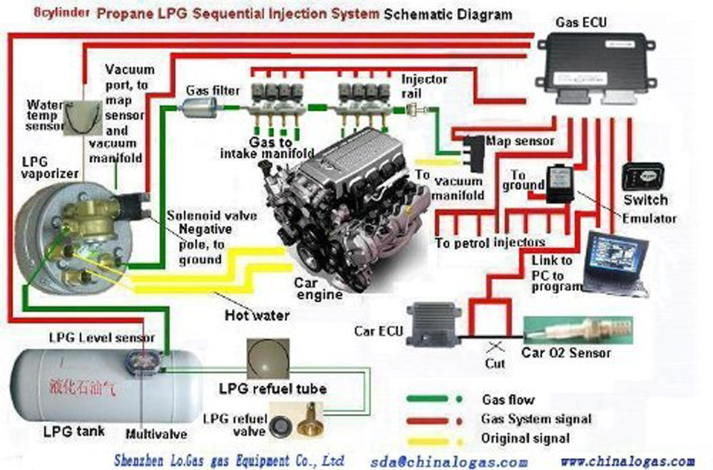 lovato gas car system diagram manual today manual guide trends rh brookejasmine co Electrical Diagram Electrical Diagram