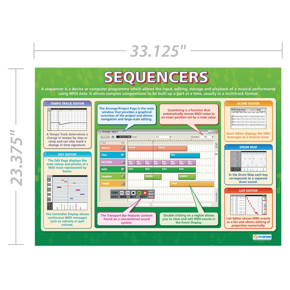 Amazon com: Sequencers | Classroom Posters for Music