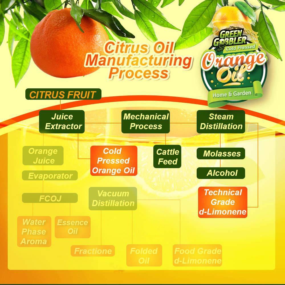 Green Gobbler All Natural Orange Oil Concentrate - 22.5 oz (D-Limonene) by Green Gobbler (Image #7)