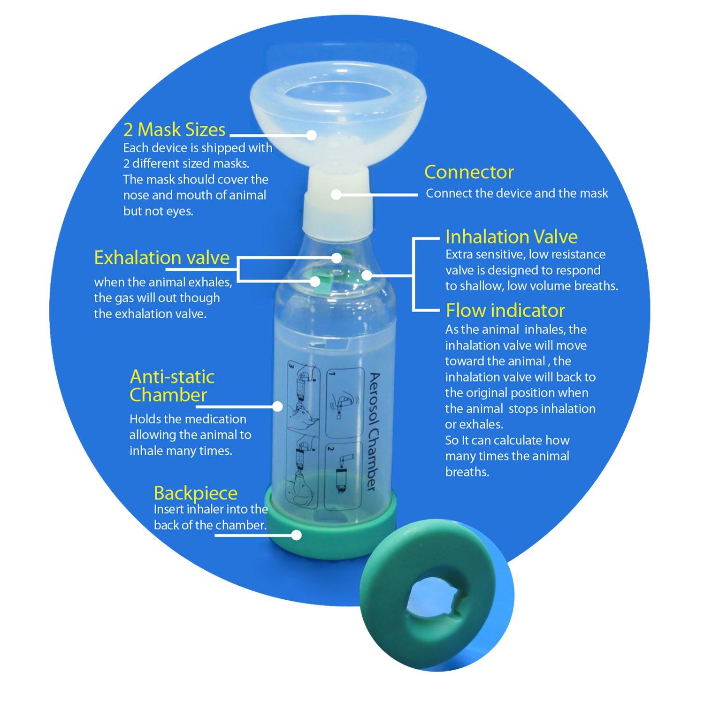 Cat Inhaler Spacer, Inyector de cámara de aerosol felino - Inhalador de asma Spacer para gatos - Ayuda a los gatos con la respiración y la administración de ...