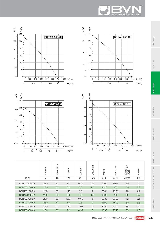 Axial Wandventilator Axiallüfter Wandlüfter Fensterlüfter ø300mm 2020m³//h