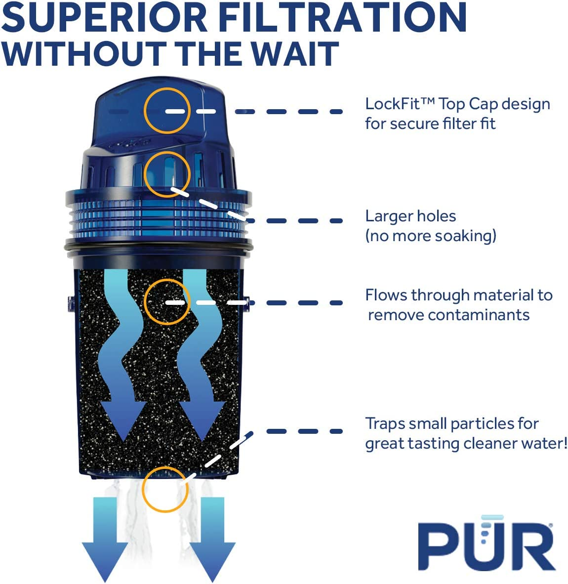 Superior Filtration without the wait