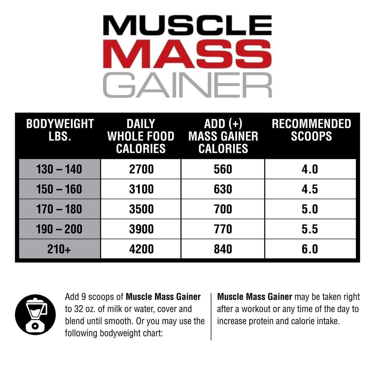 Labrada Nutrition Muscle Mass Gainer, Chocolate, 12 Pound by Labrada (Image #6)
