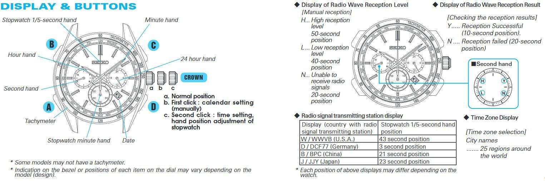 Seiko Men's SSG010 COUTURA Analog Display Japanese Quartz Two Tone Watch by SEIKO (Image #2)