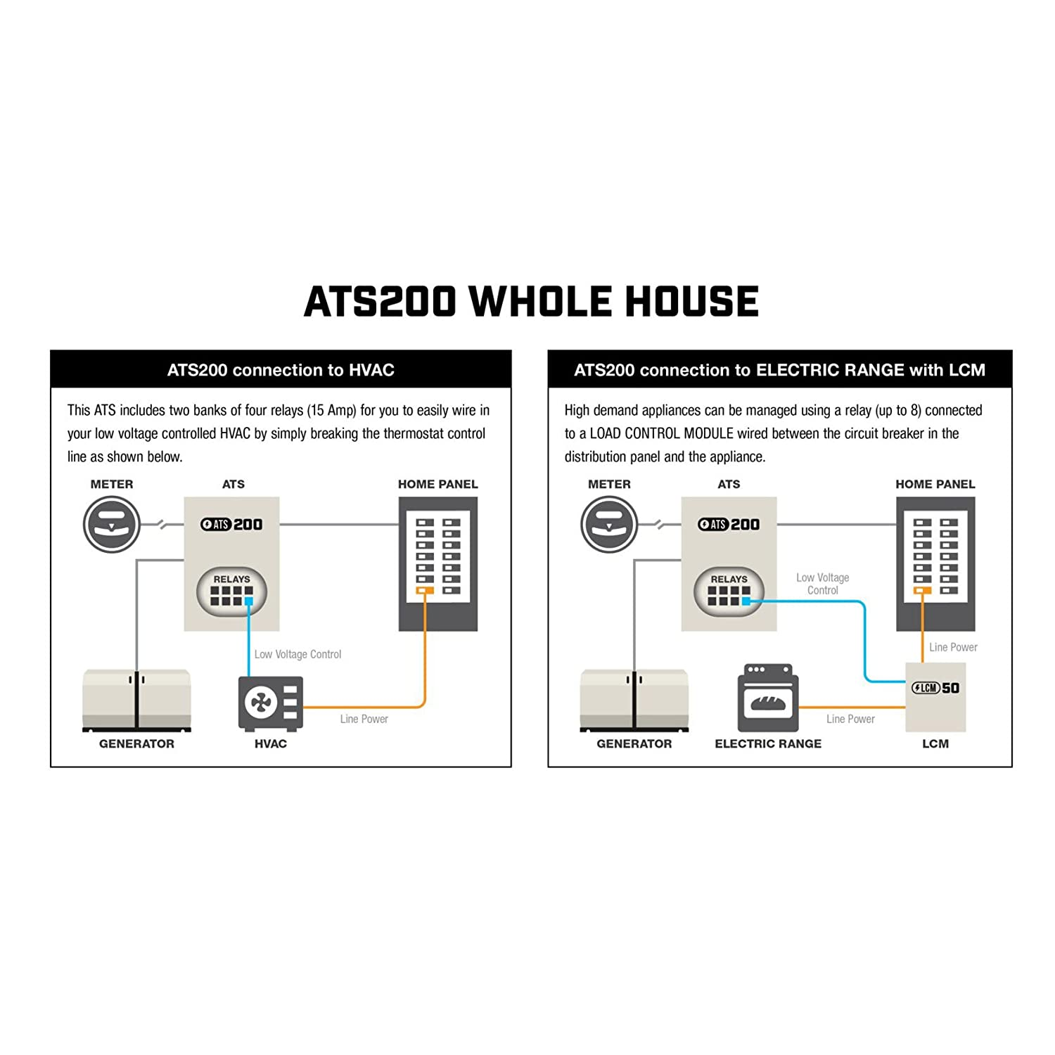 Champion Power Equipment 100294 Home Standby Generator Wiring Diagram Of Ats Panel For Garden Outdoor