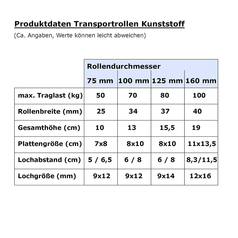 weitere Gr/ö/ßen mit und ohne Bremse w/ählbar lenkbar mit Bremse Set mit 4 Transportrollen wei/ß Kunststoff Rollen 160 mm