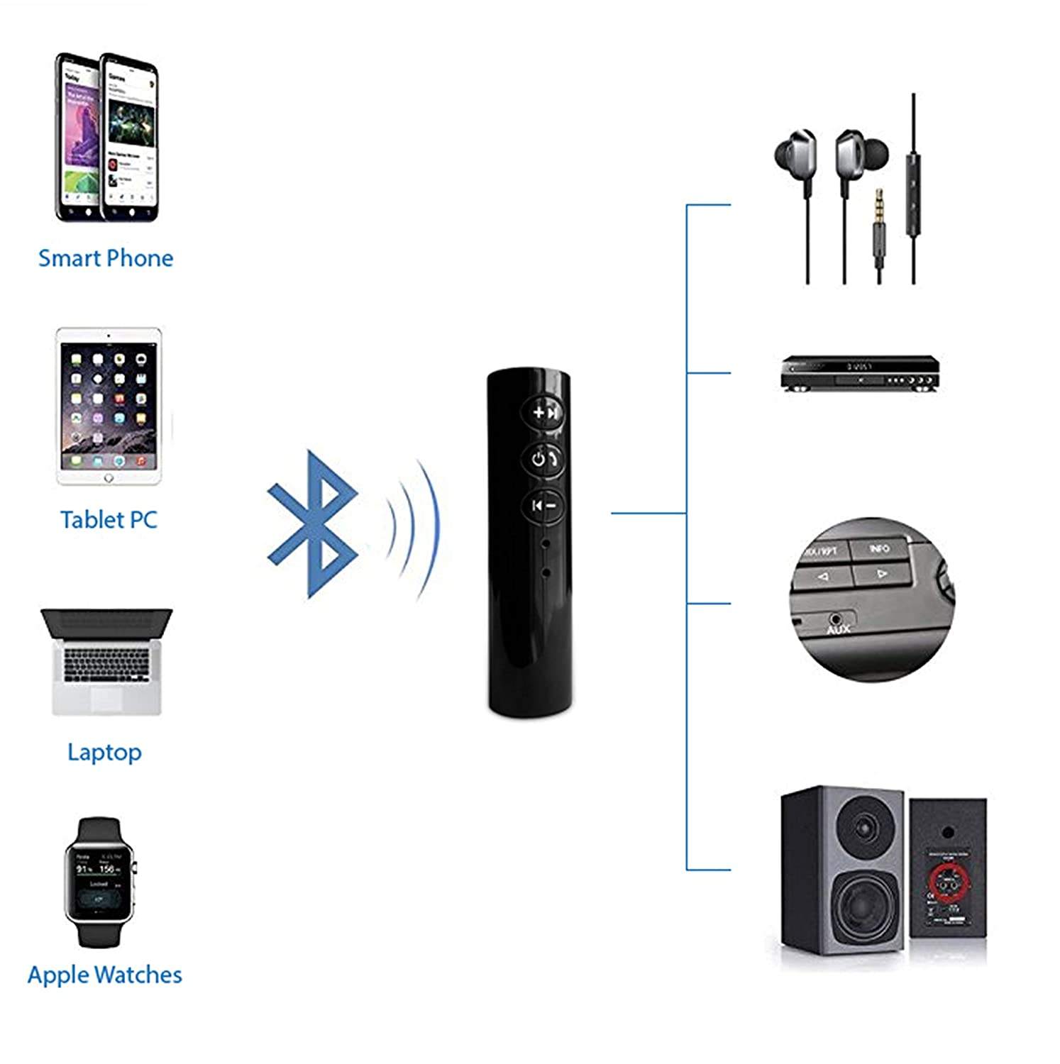 handsfree speakerphone Bluetooth aux cable adapter for car audio portable music kit Maikejie bluetooth receiver for home stereo wireless headphone adaptor