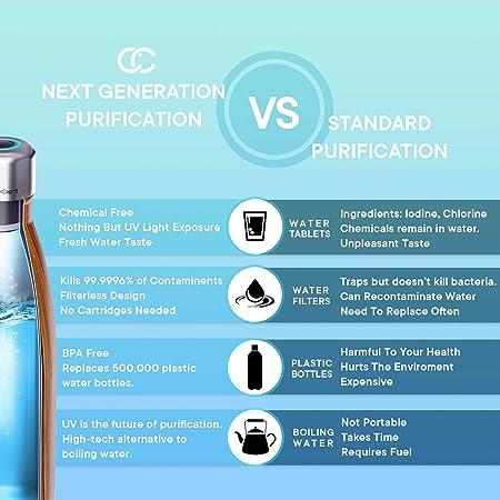 CrazyCap gorra de filtro de agua con luz UV profunda (Gen 2 ...