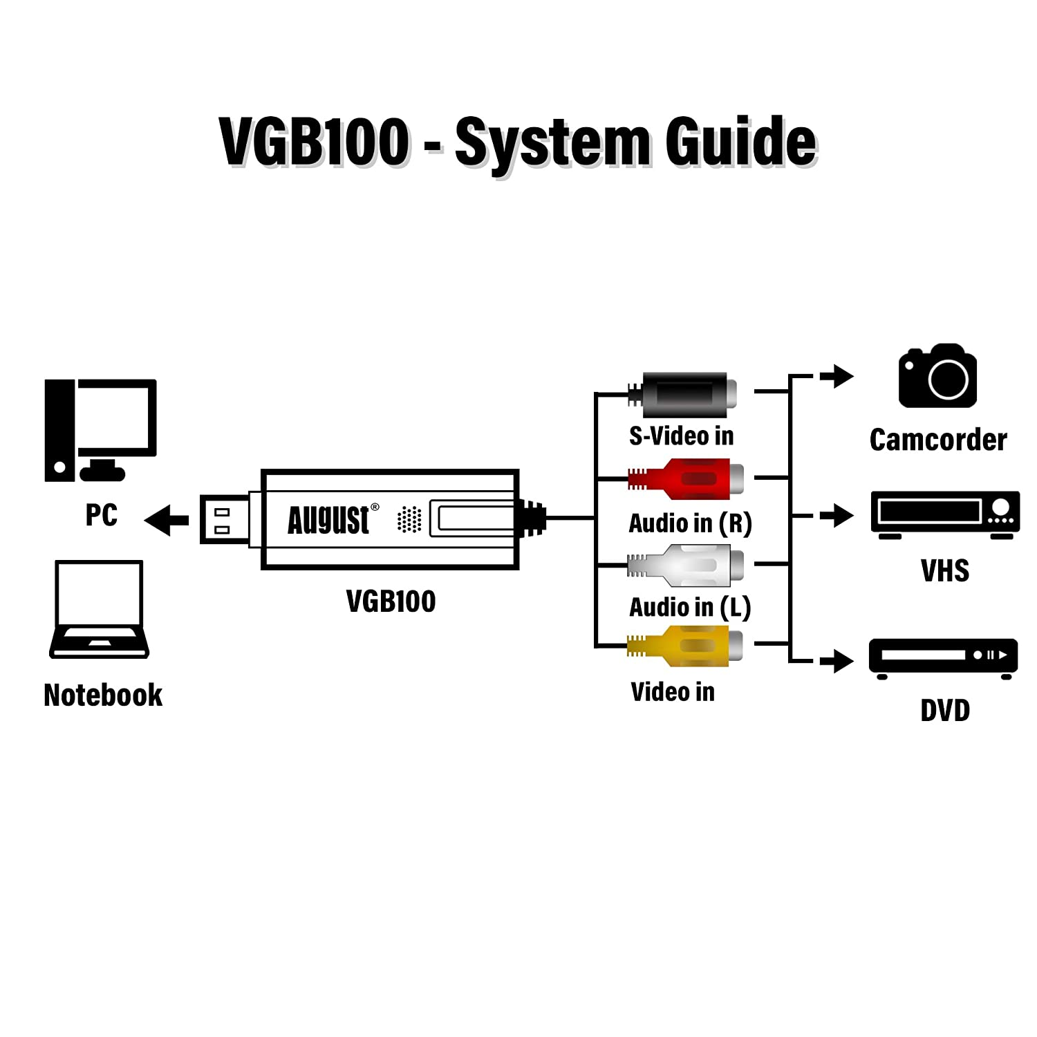 External Usb Video Capture Card August Vgb100 Transfer Vhs Home Dvr Block Diagram 3d Printer Projector Videos To Pc Xbox 360 And Ps3 Gameplay S Composite In