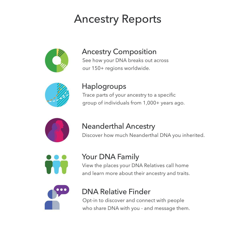 ancestry dna login