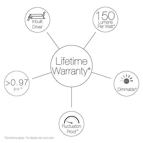 Buy Corvi Surface 8 20 Watt Led Panel Light Pack Of 5 Round White