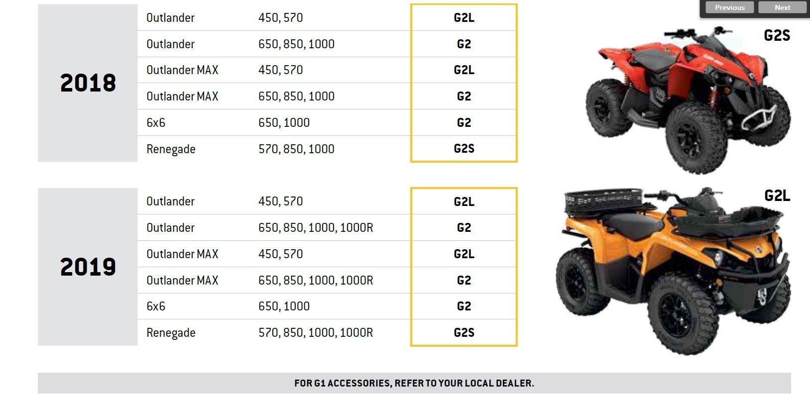 Can-Am 715001333 Twin Air ATV Foam Air Filter by Can-Am