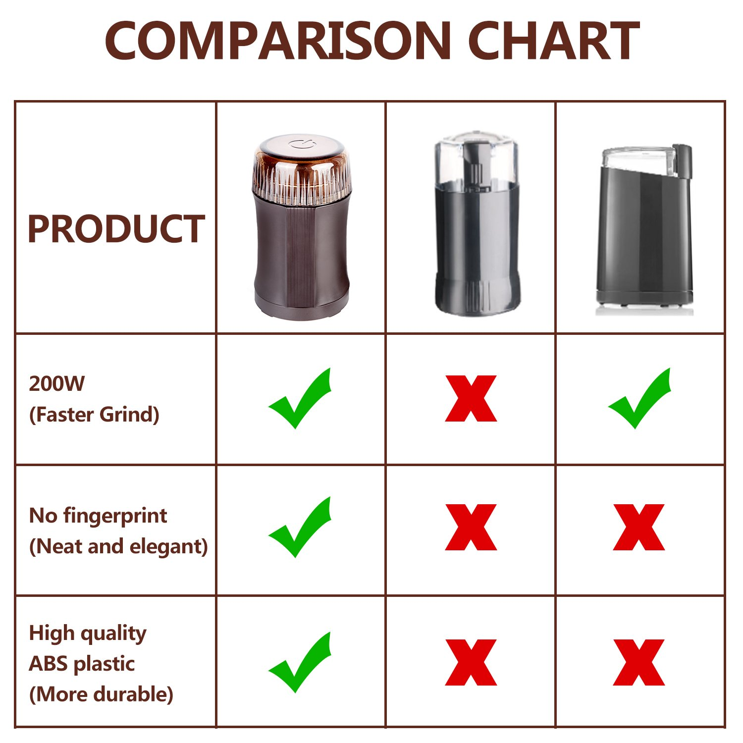 AMOVEE Electric Coffee Grinder with Stainless Steel Blades for Coffee Beans, Spice, Nuts, Herbs, Pepper and Grains, Brown, 200W, Cleaning Brush Included by AmoVee (Image #6)