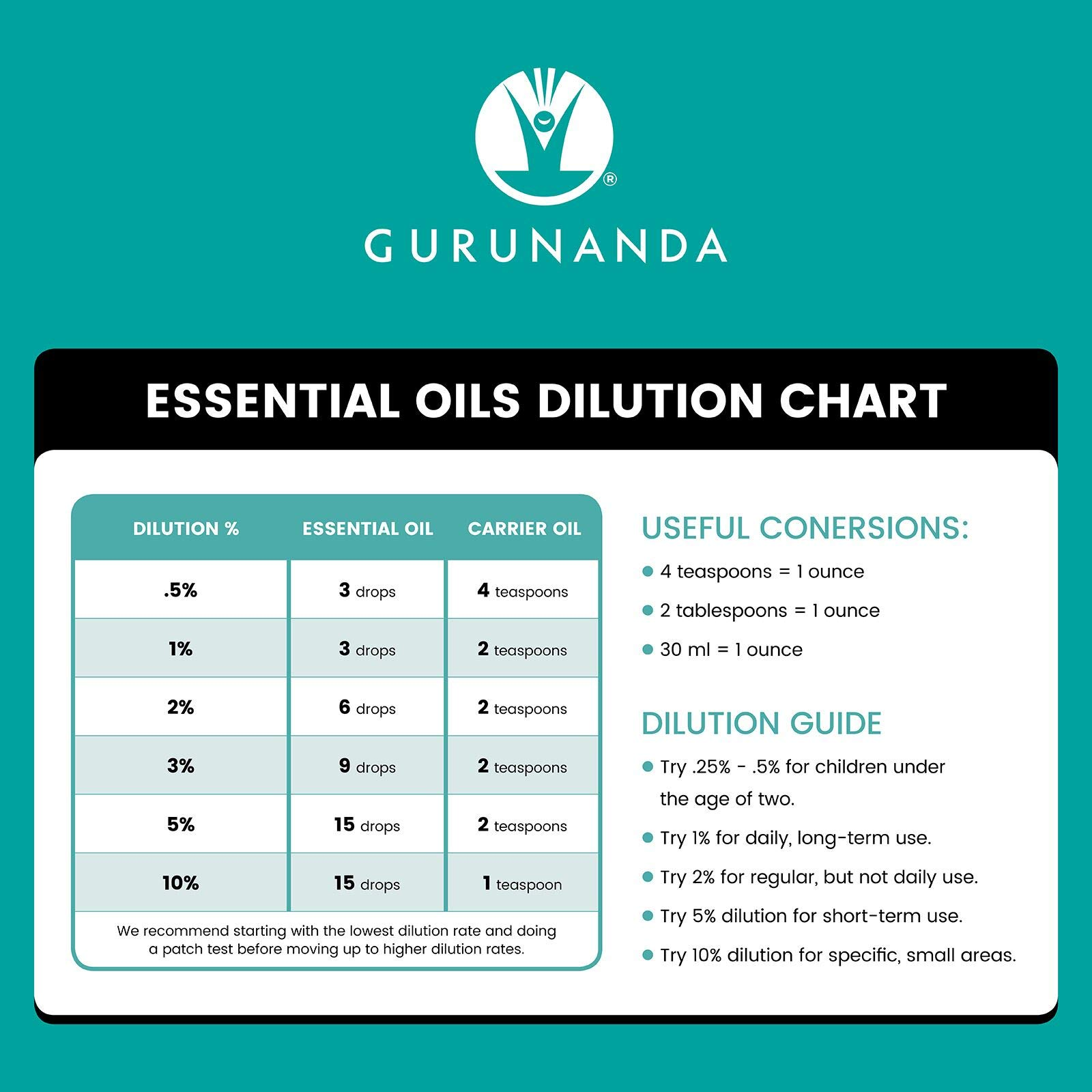 GuruNanda Eucalyptus Essential Oils | Heal with Nature | Pure & Natural Therapeutic Grade Aromatherapy Oil for Diffuser | Humidifier I Promotes Clear Breathing | Undiluted (20 Count)