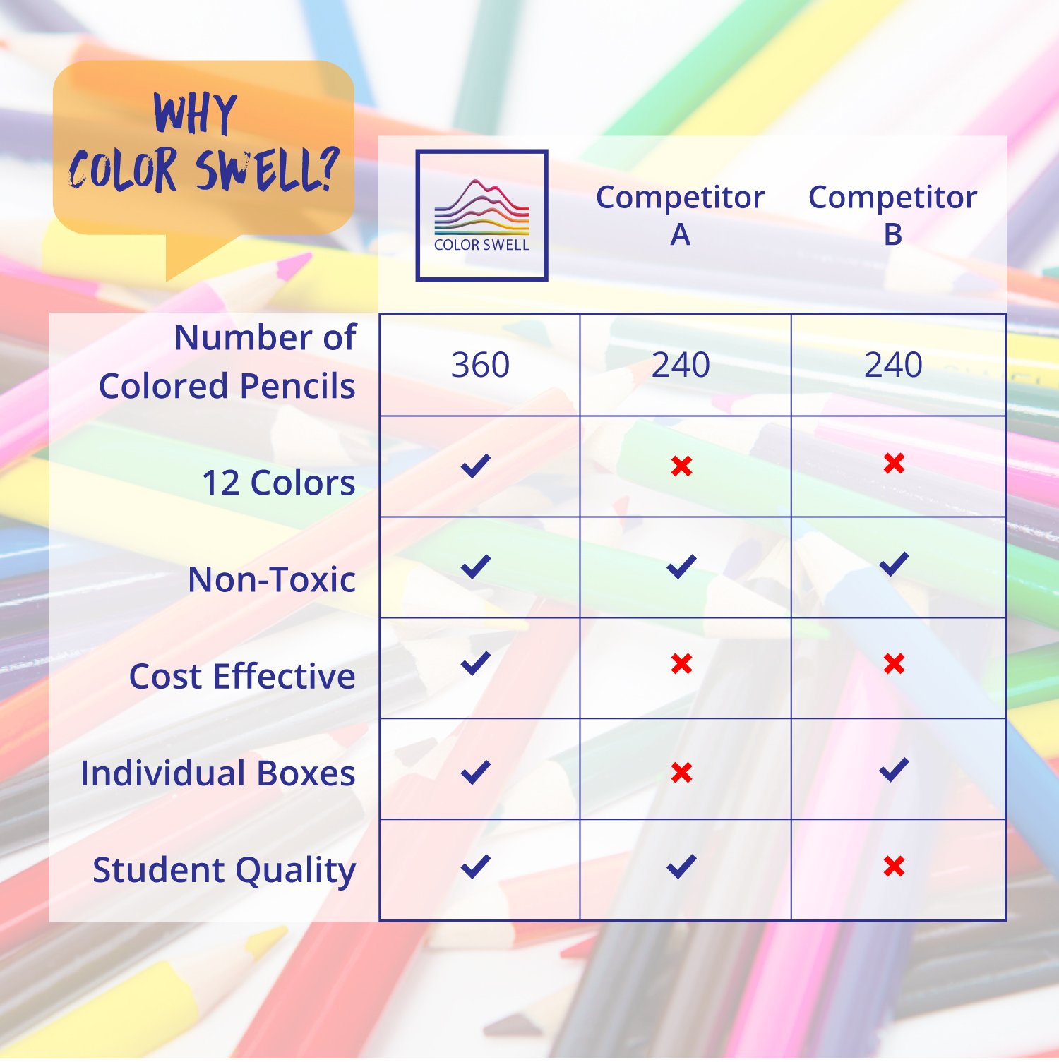 Color Swell Colored Pencils Bulk Pack 30 Sets 12 Count Assorted Vibrant Colors 360 Total Perfect for Kids, Teachers and Classrooms by Color Swell (Image #7)