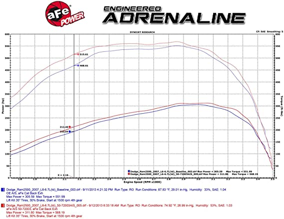 Oiled, 10-Layer Filter aFe Power Momentum HD 50-72002 Dodge Diesel Truck 03-07 L6-5.9L Performance Intake System