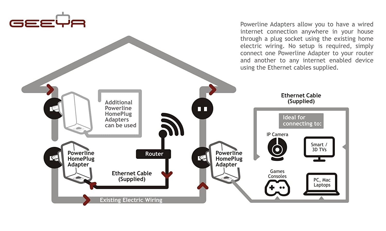 GEEYA H25A1KIT Homeplug AV 500Mbps Nano Powerline Network Adapter ...