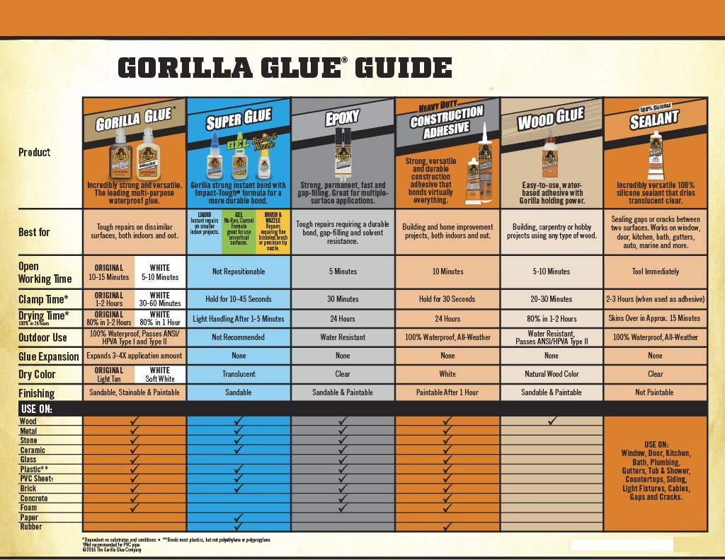 Gorilla 6200022-6 Wood Glue, 8 oz, (Pack of 6), 6- Pack 6 Piece by Gorilla (Image #3)