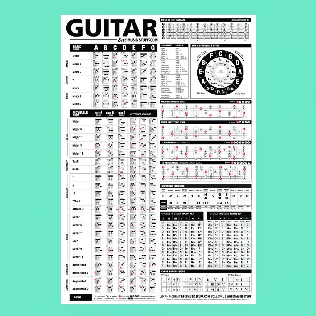 Best Music Stuff Referencia cartel de la guitarra v2 (2018 Edition ...