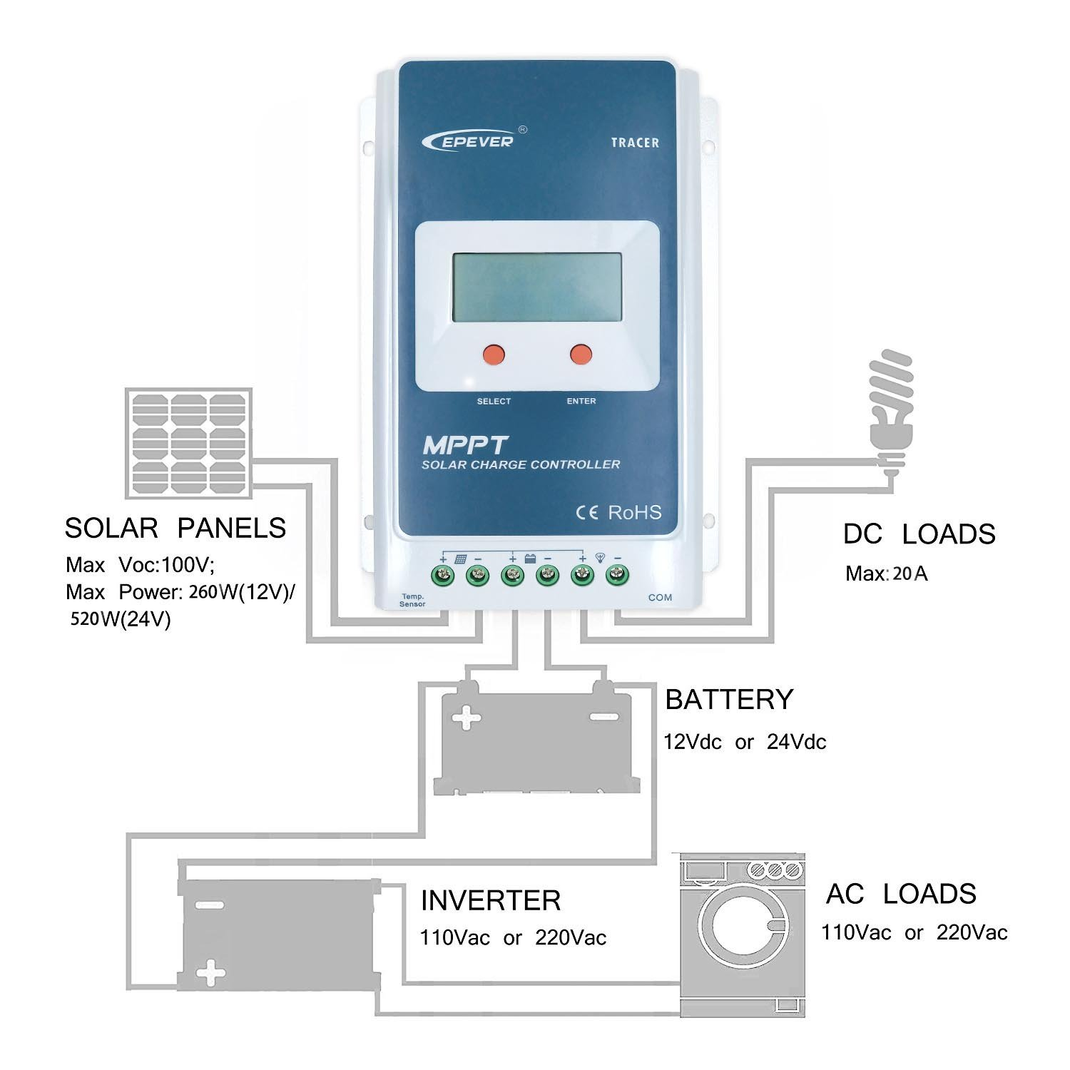 EPEVER MPPT Solar Charge Controller 20A 12V/24V Auto Work Tracer2210A Solar Panel Regulator with LCD Display Max PV 100V Input Power 260W/520W (20A, Tracer2210A) by EPsolar (Image #6)