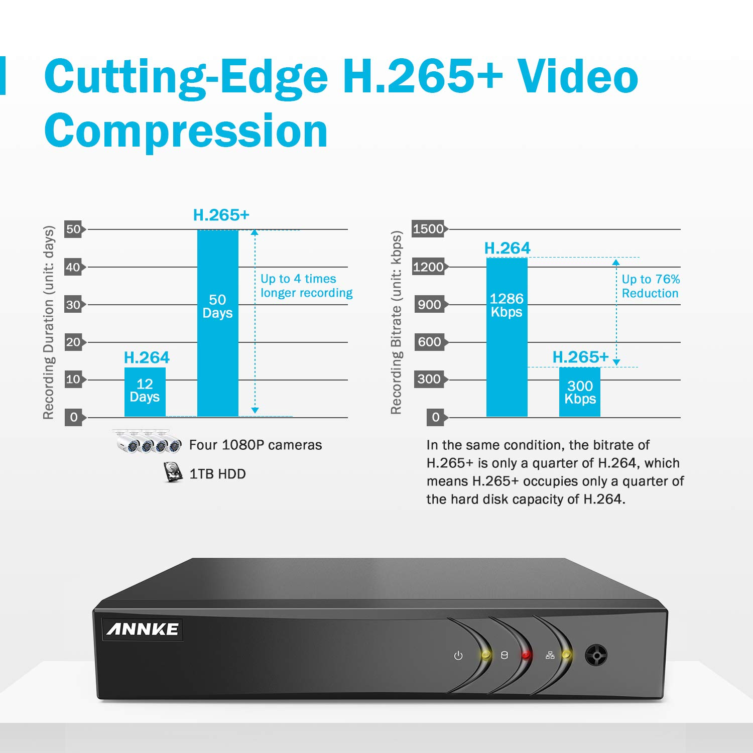 ANNKE 8CH 3MP TVI//CVI//AHD//IP//CVBS HD Surveillance Recorder 5-in-1 Security DVR with HDMI Output Compression Email Alert with Images and H.264 NO HDD 866853