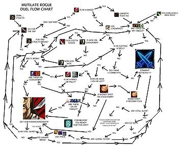El Museo de salida de gráficos de - Rogue diagrama de flujo - A3 cartel impresión: Amazon.es: Hogar