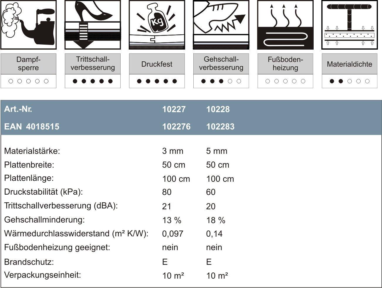 A 40 m/² als W/ärmed/ämmung geeignet uficell SOFT-Step Trittschalld/ämmung f/ür Laminat und Parkettb/öden Sie kaufen 4 Pakete mit 10 m/² = 40 m/² Trittschallverbesserung bis 22 dB 5 mm Stark