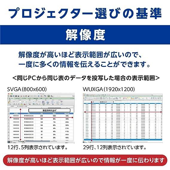 Epson EB-X05 - Proyector (3300 lúmenes ANSI, 3LCD, XGA (1024x768 ...