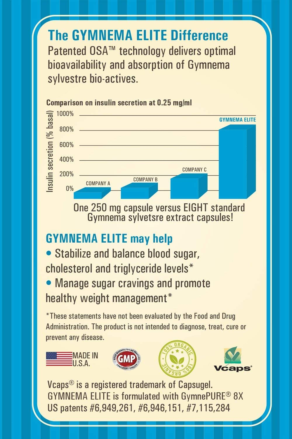 Gymnema Elite, 8X Higher Insulin* Patented Gymnema Sylvestre Organic Leaf Extract Clinically Proven, Blood Sugar Support Supplement, 60 Veg Caps