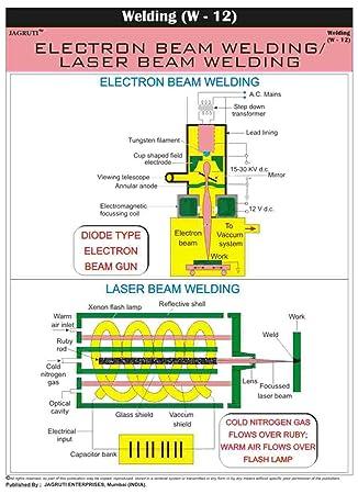 jagruti resistencia eléctrica cuadro pared soldadura enseñanza técnica gráficas PVC, color (Multi) Soudure (W-12) 23 x 36 pouces: Amazon.es: Oficina y ...
