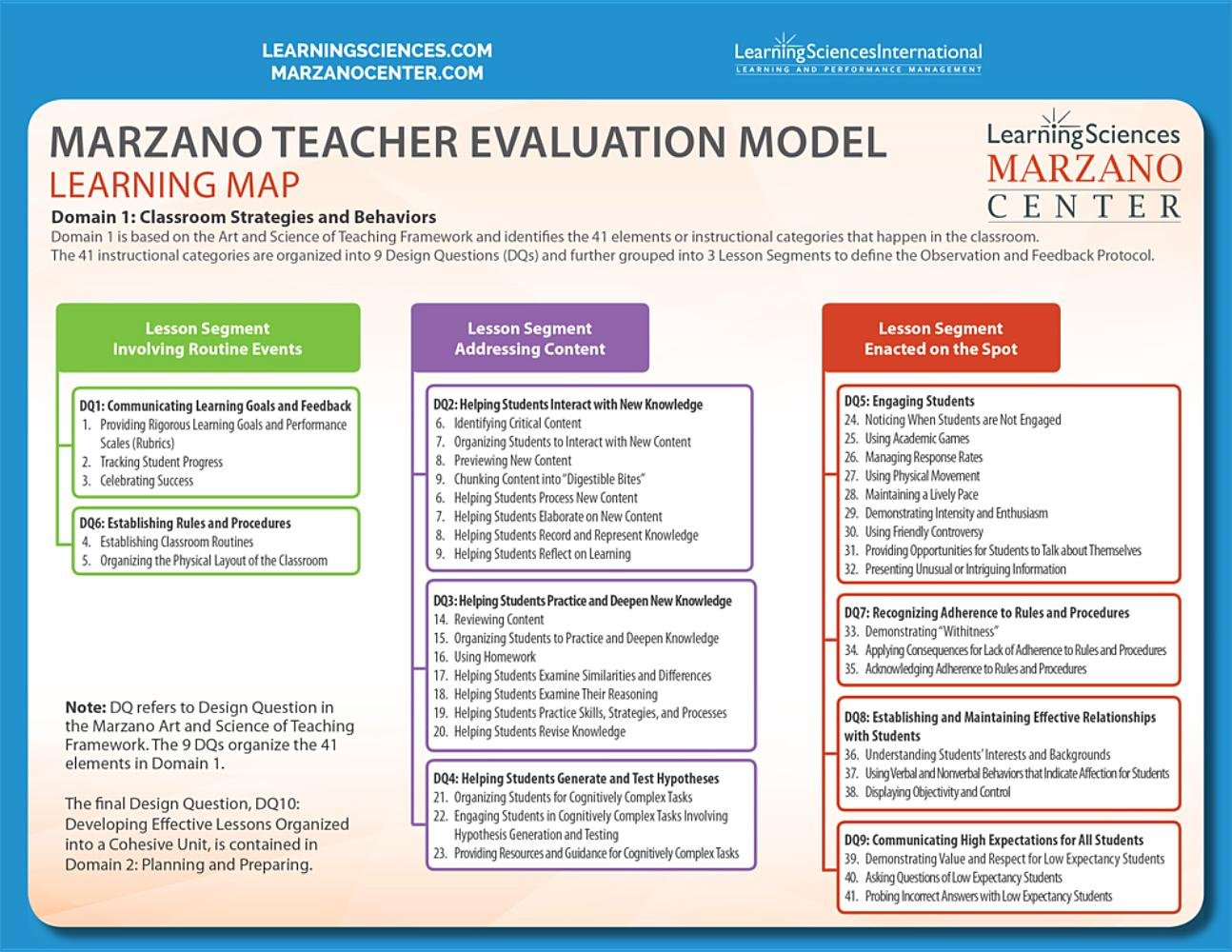 Learning Mapdesired Results Quick Reference Guide Robert Marzano