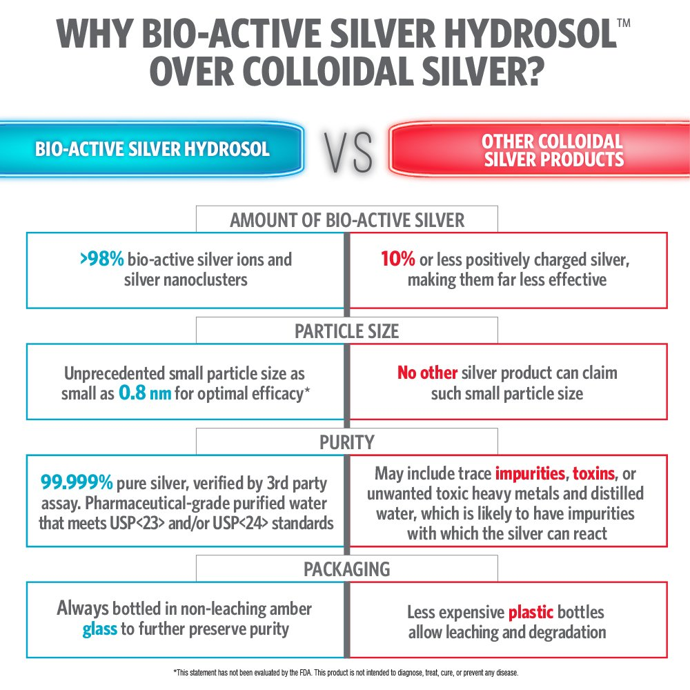 Sovereign Silver® Bio-Active Silver Hydrosol™ for Immune Support* - 1 Gallon – The Ultimate Refinement of Colloidal Silver - Safe*, Pure and Effective* - Premium Silver Supplement - Family Size by Sovereign Silver (Image #1)