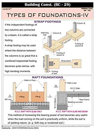 Amazon jagruti principle pvc construction types of foundations jagruti principle pvc construction types of foundations iv educational wall chart ccuart Image collections