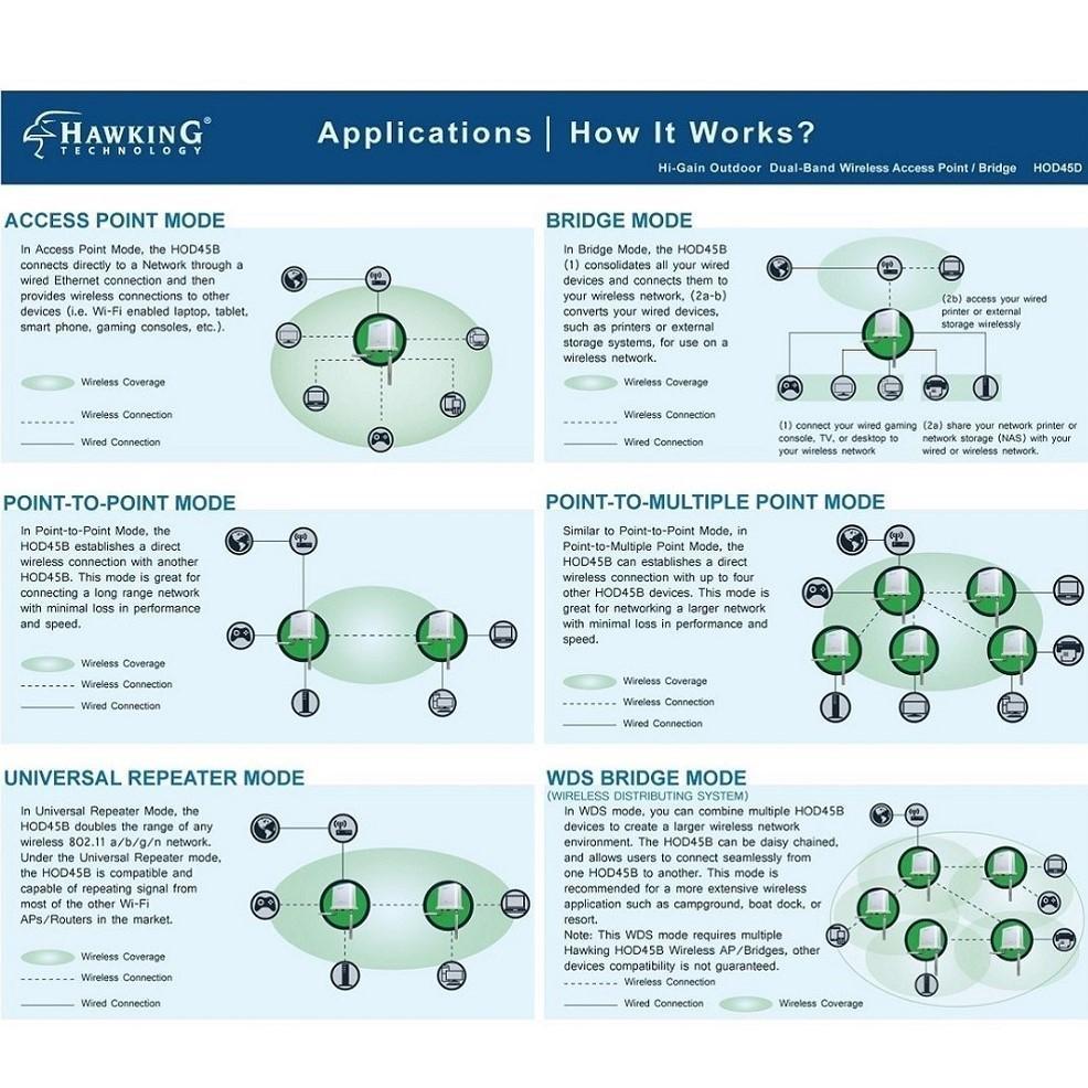 Hawking Technology Hi-Gain Outdoor Dual-Band Wi-Fi Access Point ...