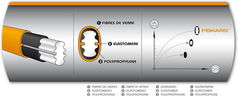Amazon.com: Fiskars Splitting X46 1001705 - Hacha y martillo ...