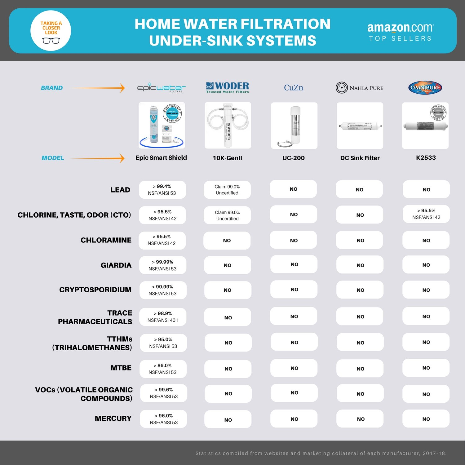 Epic Smart Shield | Multi Stage Under Sink Water Filter System | Removes 99.99% Contaminants | Made in USA | Triple Certified NSF Standards 42 53 & 401 | Removes Lead, MTBE, Xylenes, TTHM, Radium by Epic Water Filters (Image #4)