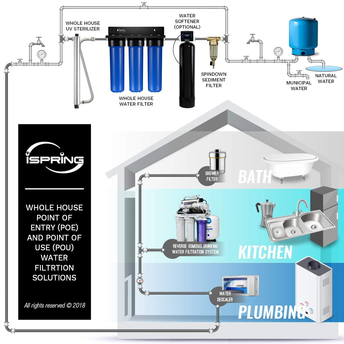iSpring WKB32B WGB32B 3-Stage Whole House Water Filtration System w// 20-Inch Big Blue Sediment and Carbon Block Filters