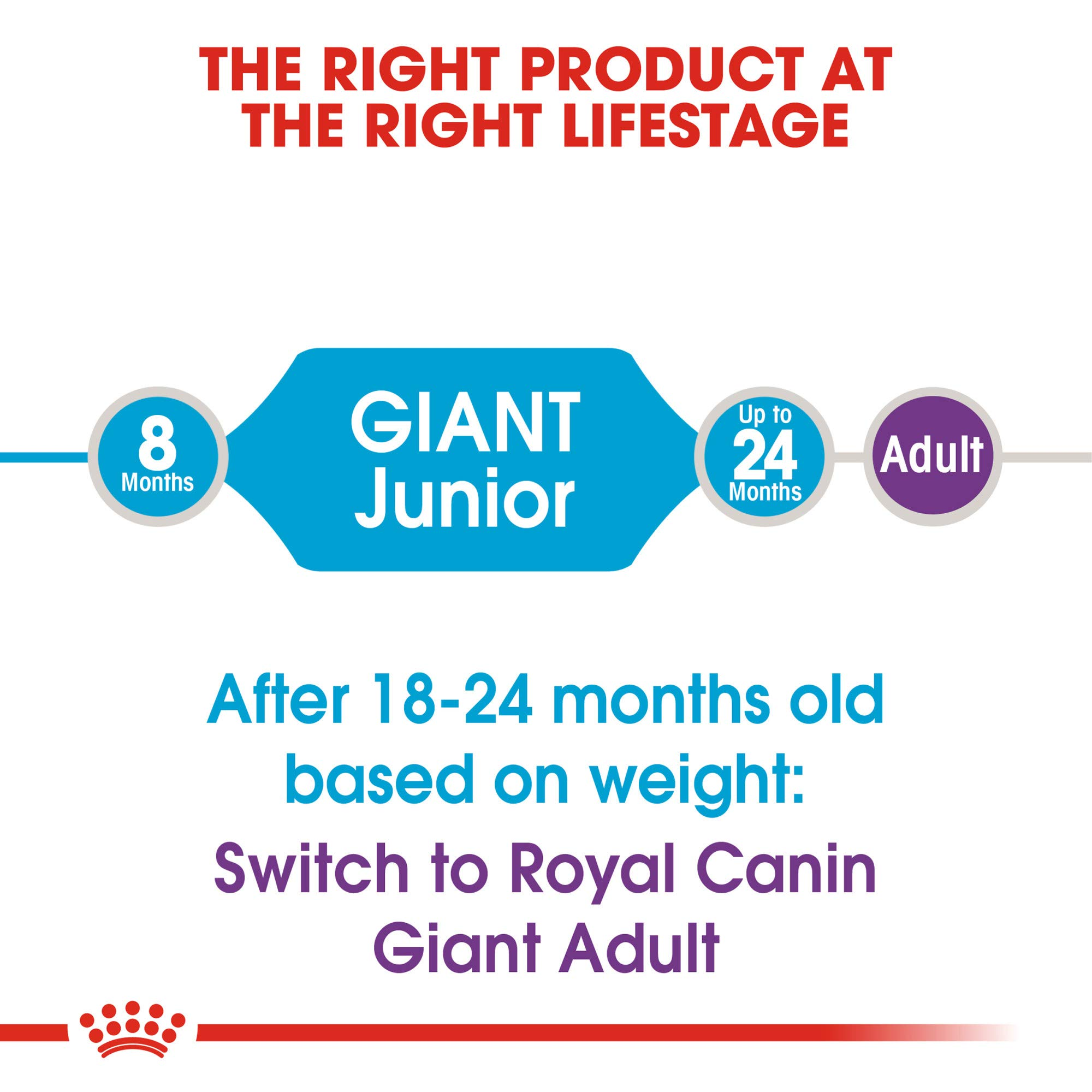 Royal Canin Giant Junior Dry Puppy Food, 30 Lb. by Royal Canin (Image #3)