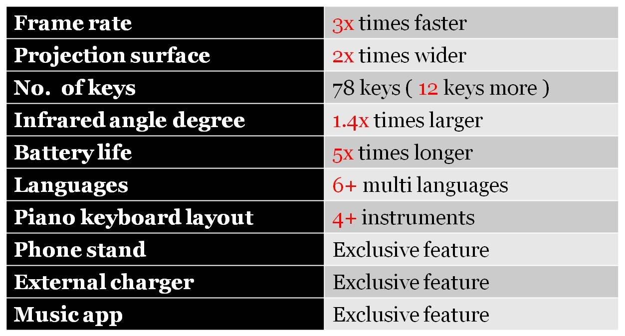 Serafim Keybo - World's Most Advanced Projection Keyboard & Piano - Multilingual Support (English-Piano, Black)
