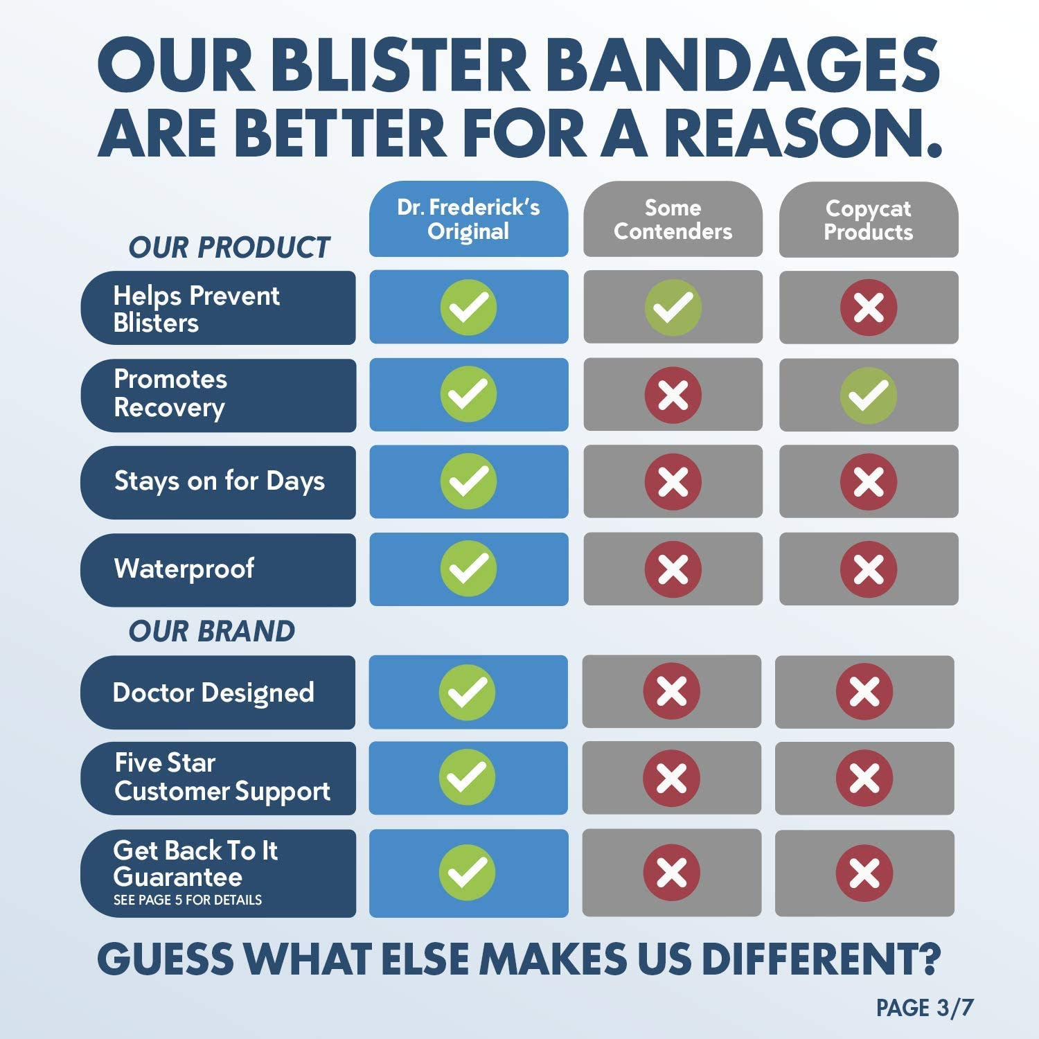 Dr. Frederick's Original Better Blister Bandages - 12 ct Variety - Waterproof Hydrocolloid Bandages for Foot, Toe, Heel Blister Prevention & Recovery - Blister Pads: Health & Personal Care