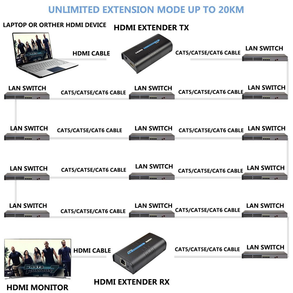 Mirabox Hdmi Extender Wireless Over Ethernet Tcp Ip By Cat5 Cat5e Cat6 Wiring Diagram Rj45 Cables Up To 100 160m Supports Hd 1080p Dvd Ps3 Sender Receiver Black